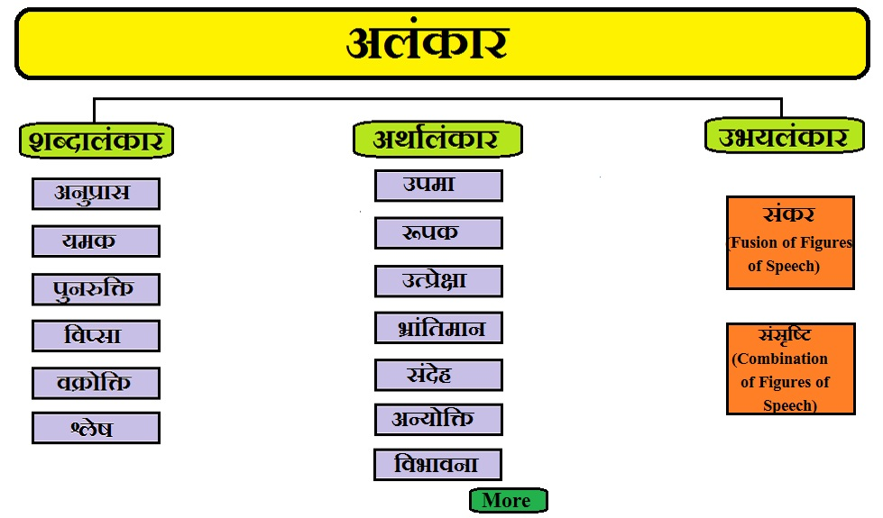 alankar in hindi | alankar in hindi grammar | Types Of Alankar In Hindi | Shabdalankar In Hindi | Shabdalankar Ke Bhed In Hindi | Anupras Alankar In Hindi | Anupras Alankar Ke Udaharan | Yamak Alankar In Hindi | Yamak Alankar Ke Udaharan In Hindi | Punrukti Alankar In Hindi| Vipsa Alankar In Hindi | Vakrokti Alankar In Hindi | Slesh Alankar In Hindi | Arthalankar In Hindi | Upma Alankar In Hindi | Rupak Alankar In Hindi | Utpreksha Alankar In Hindi | Bhrantiman Alankar In Hindi | Ubhaya Alankar In Hindi
